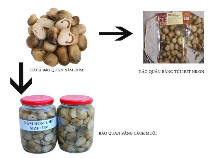 cách bảo quản nấm rơm