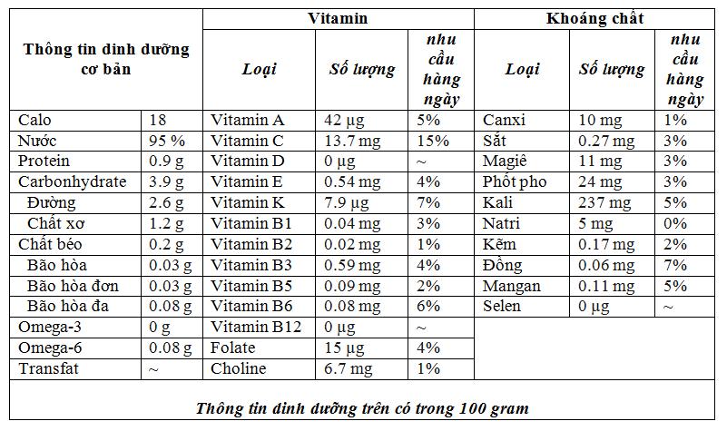 Bản thành phần dinh dưỡng của cà chua