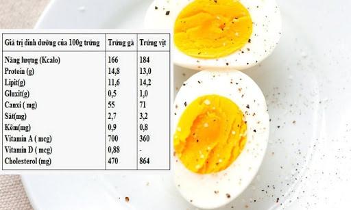 thành phần dinh dưỡng trong trứng gà